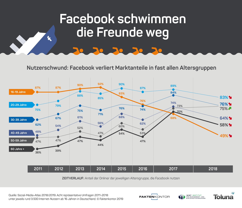 Hat mitglieder weltweit viele wie facebook Rote Profilbilder